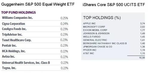 dividendinvestor.ee _SP500 equal weight vs market cap