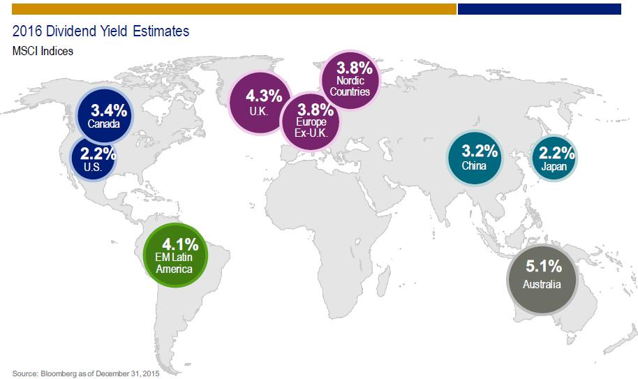 dividendinvestor.ee MSCI dividendimäära prognoosid 2016 aastaks_cover