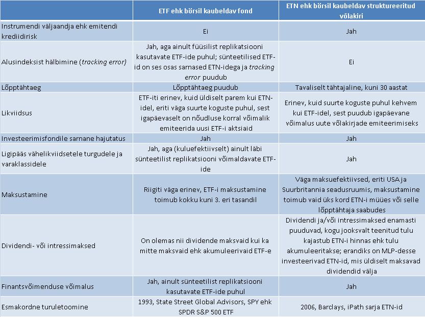dividendinvestor.ee ETFid vs ETNid sarnasused ja erinevused