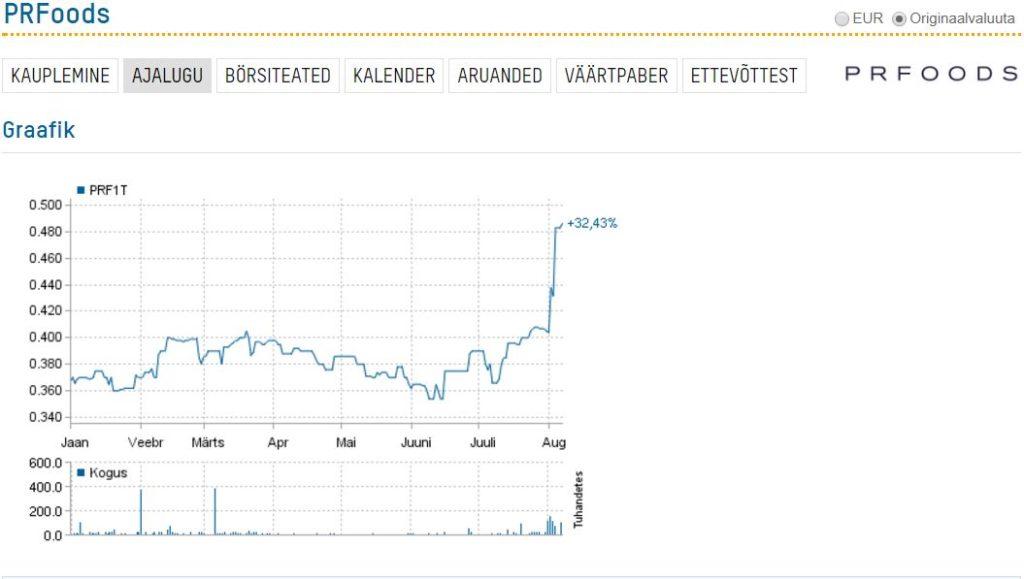PRFoods aktsiahind