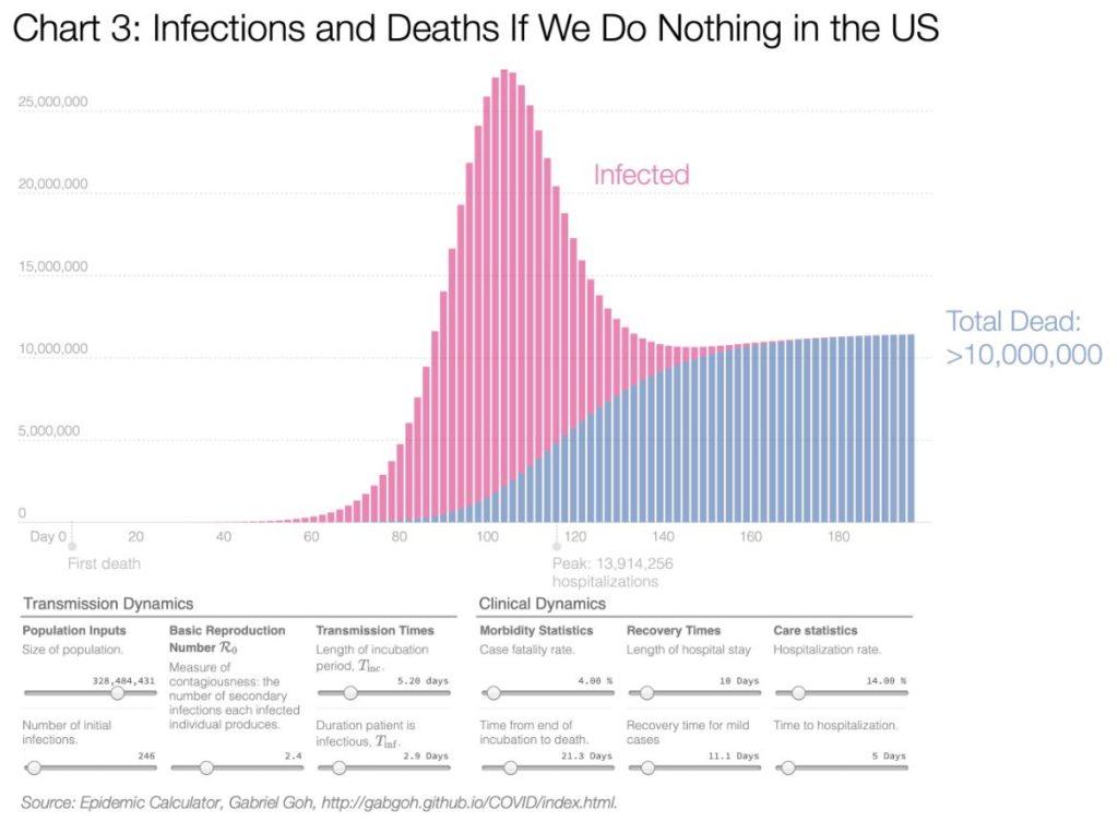 Surmade arv